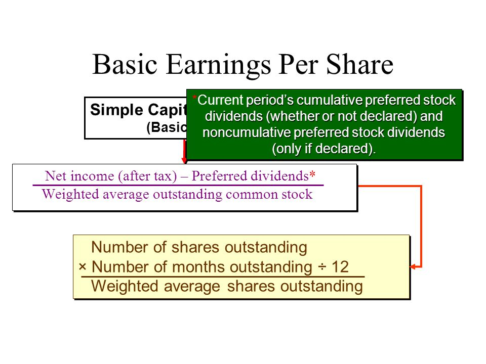 Basic Earnings Per Share