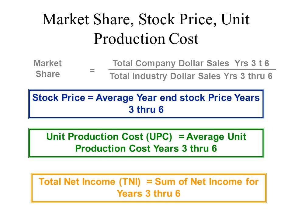 Market Share, Stock Price, Unit Production Cost