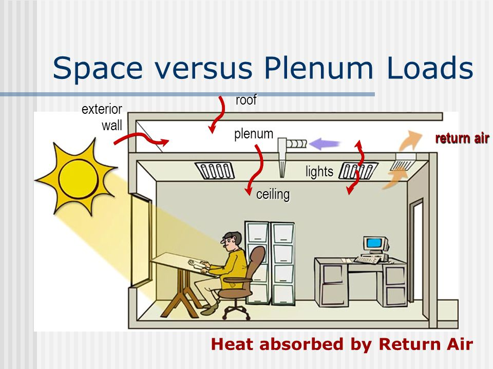 Air Ceiling Plenum Definition Shelly Lighting