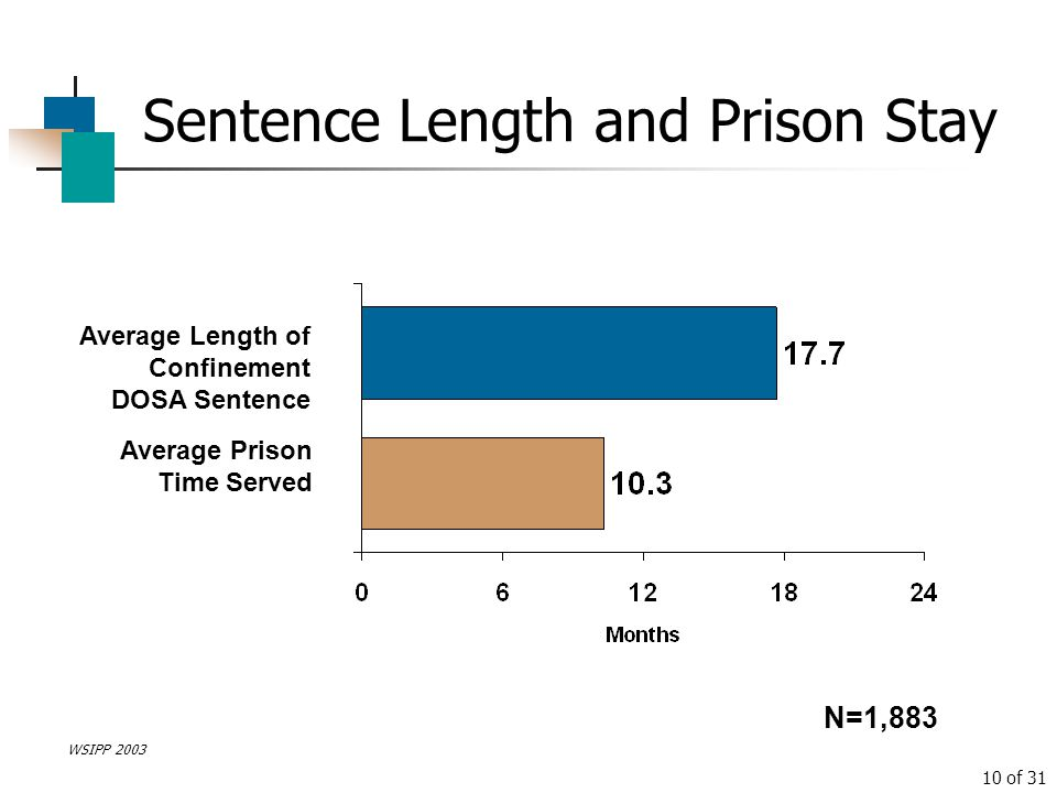 Sentence Length and Prison Stay