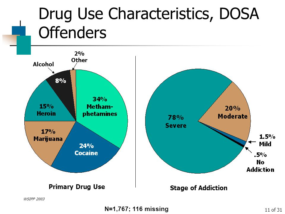 Drug Use Characteristics, DOSA Offenders