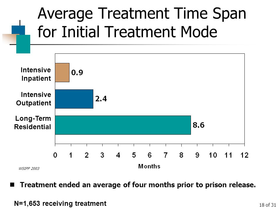 Average Treatment Time Span for Initial Treatment Mode