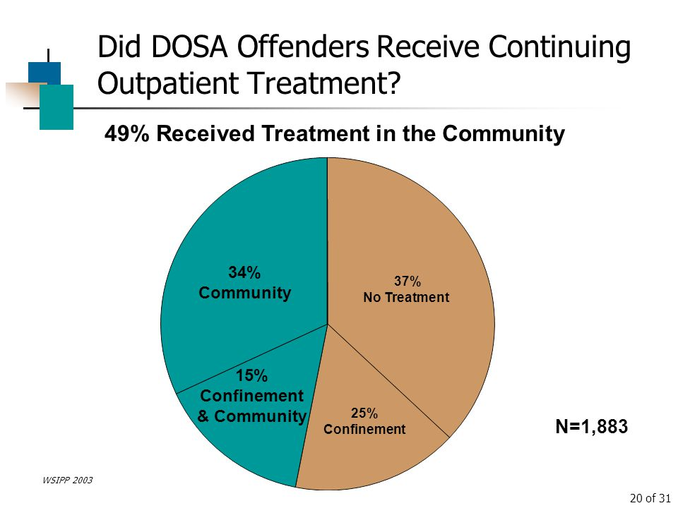 Did DOSA Offenders Receive Continuing Outpatient Treatment