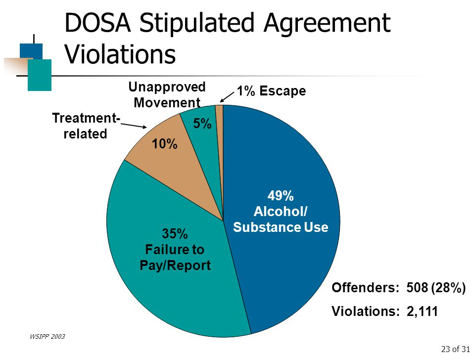 DOSA Stipulated Agreement Violations