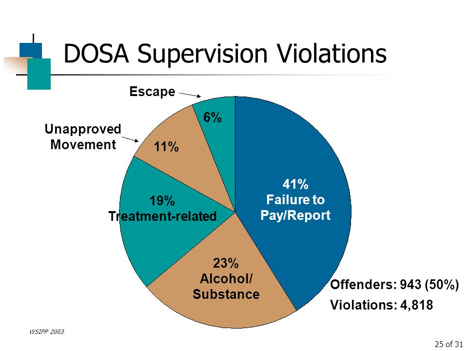 DOSA Supervision Violations