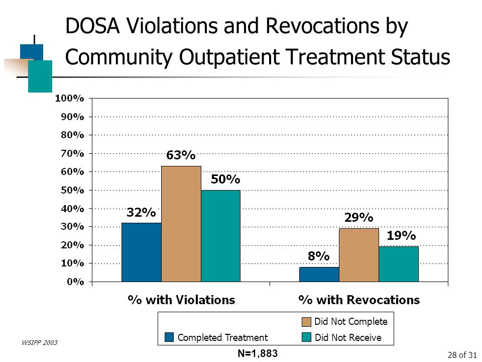 DOSA Violations and Revocations by Community Outpatient Treatment Status
