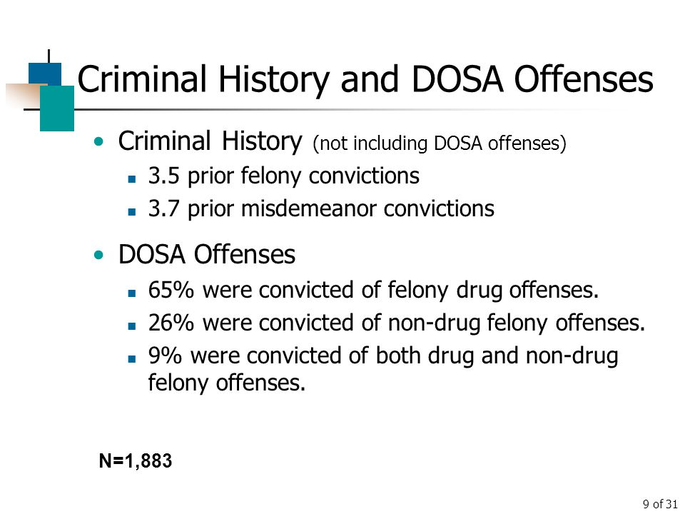 Criminal History and DOSA Offenses