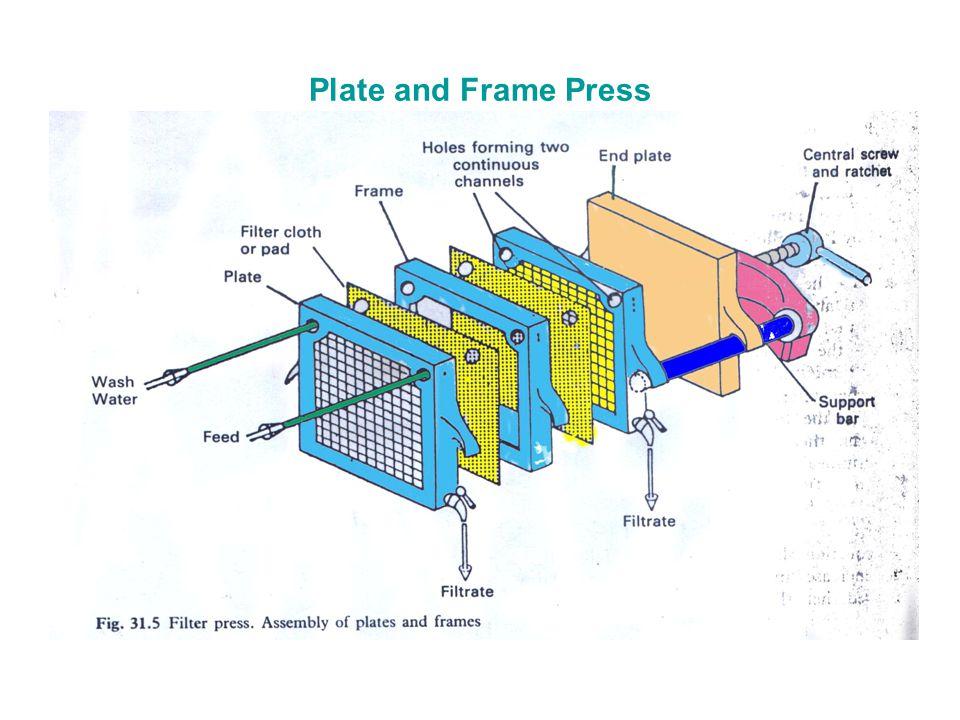 Factors Affecting Filtration Ppt Download