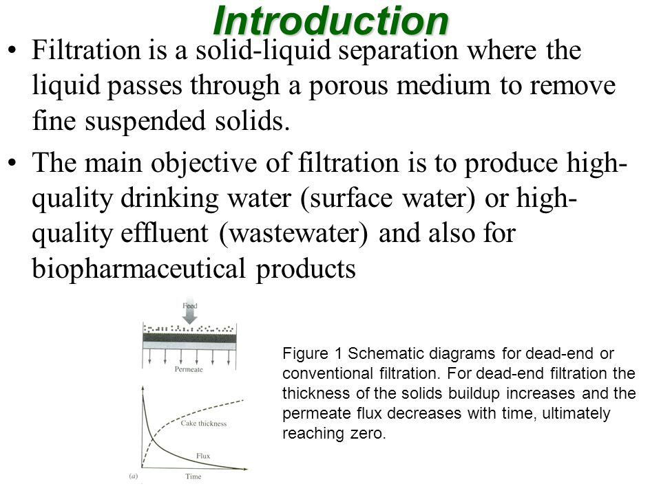 Introduction To Cake Filtration