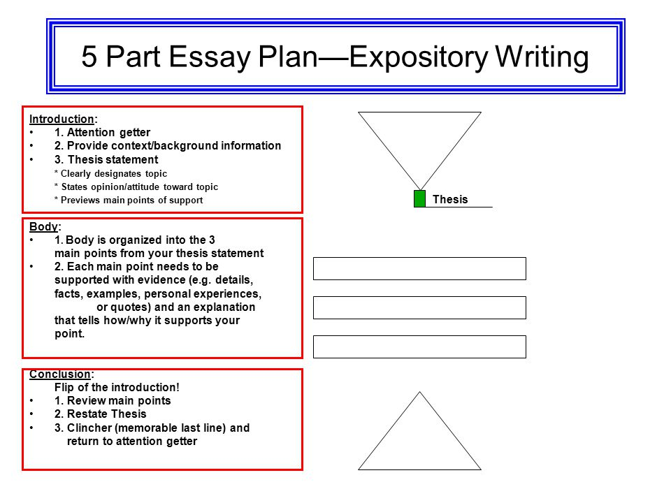 Parts of an expository essay