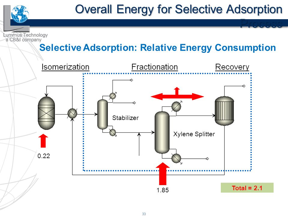 bp s energy efficient technology for the production of para xylene rh slideplayer com Process Flow Map Engineering Process Flow Diagram