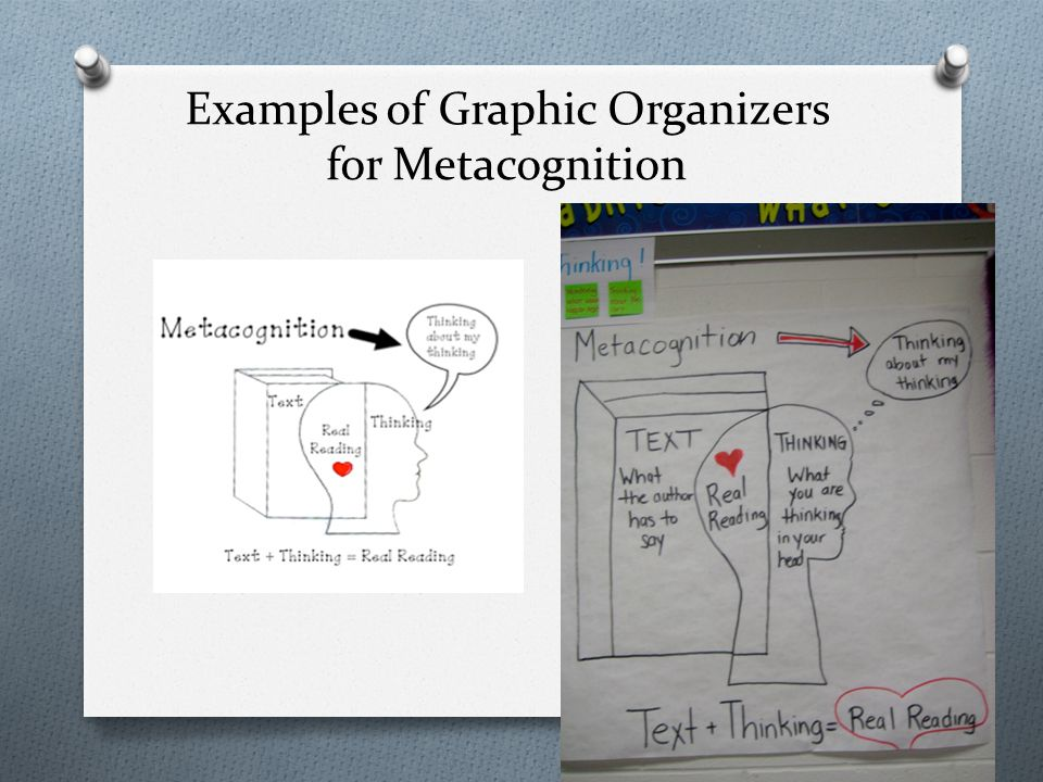 Examples of Graphic Organizers for Metacognition