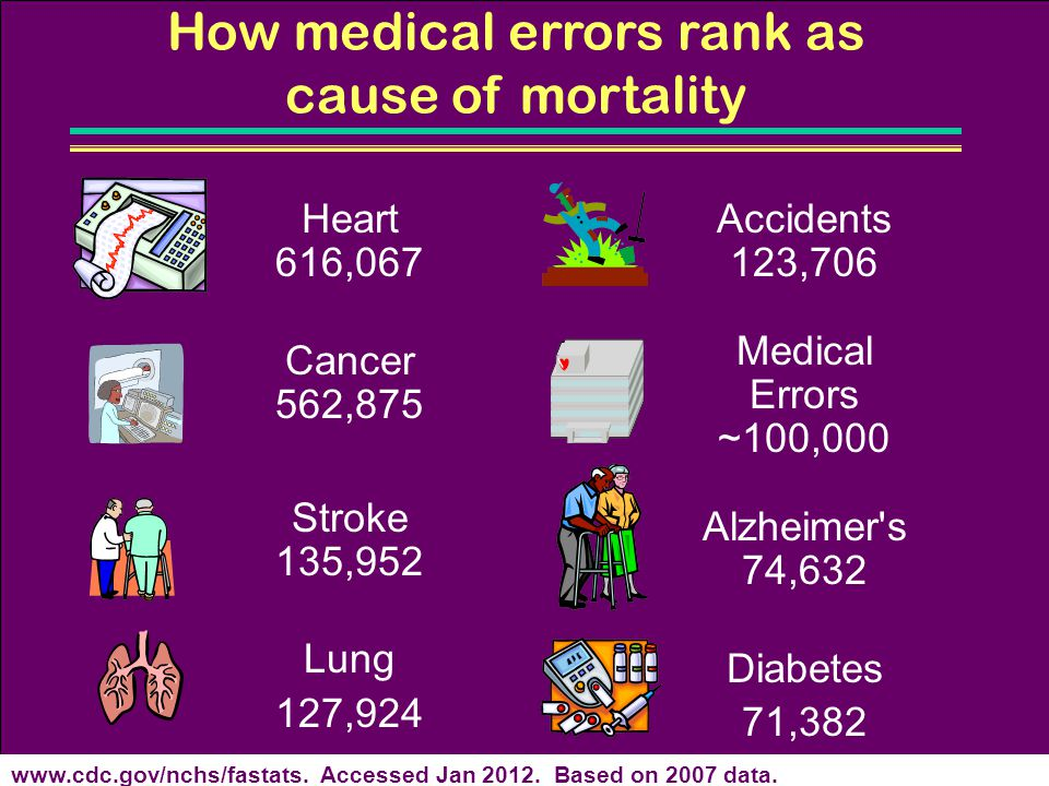 How medical errors rank as cause of mortality