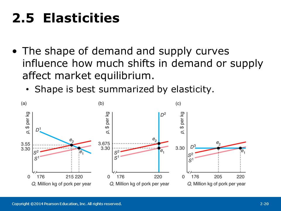 Chapter 2 Supply And Demand Ppt Video Online Download