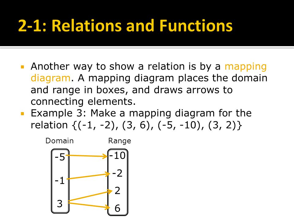 Make mapping diagram auto electrical wiring diagram 2 1 relations and functions ppt video online download rh slideplayer com make a mapping diagram for the relation calculator make a mapping diagram for the ccuart Gallery