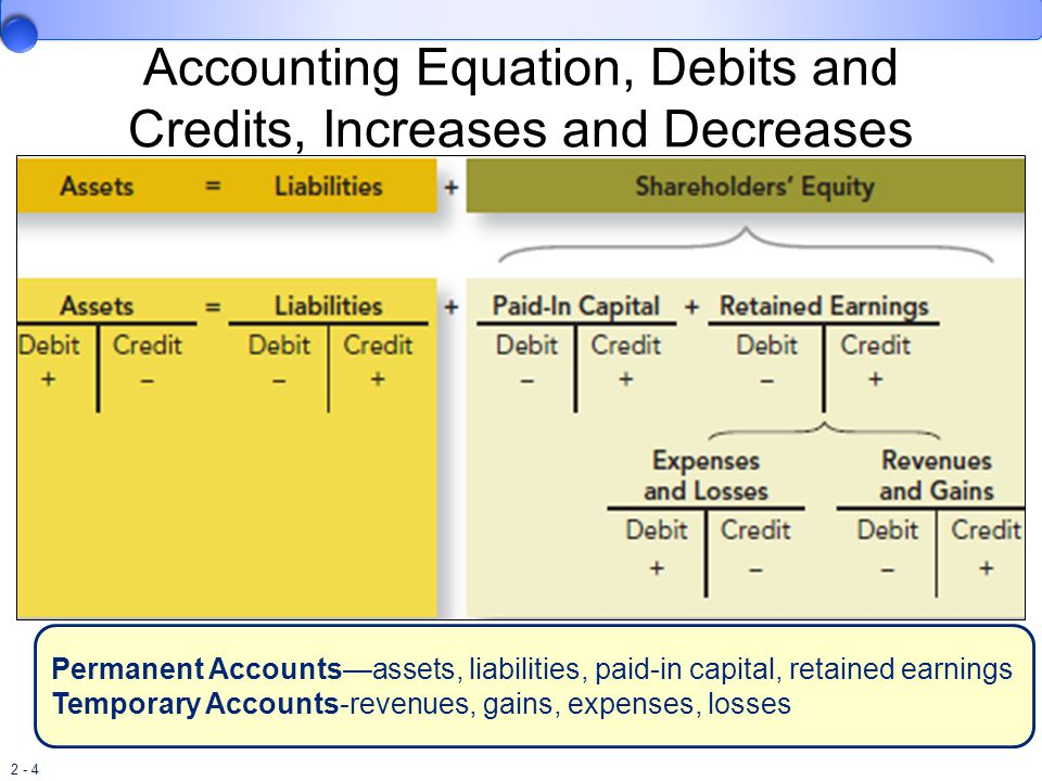 Accounting Equation, Debits and Credits, Increases and Decreases