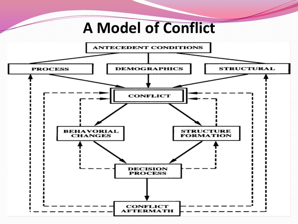 7 A Model Of Conflict