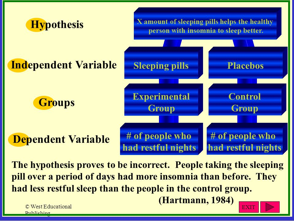Hypothesis Independent Variable Groups Dependent Variable