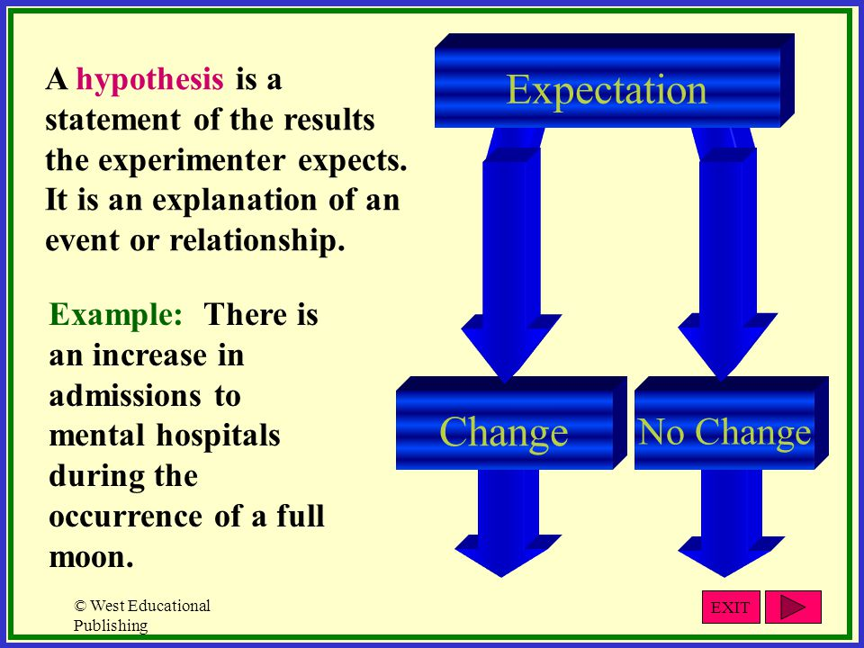 Expectation Change No Change A hypothesis is a