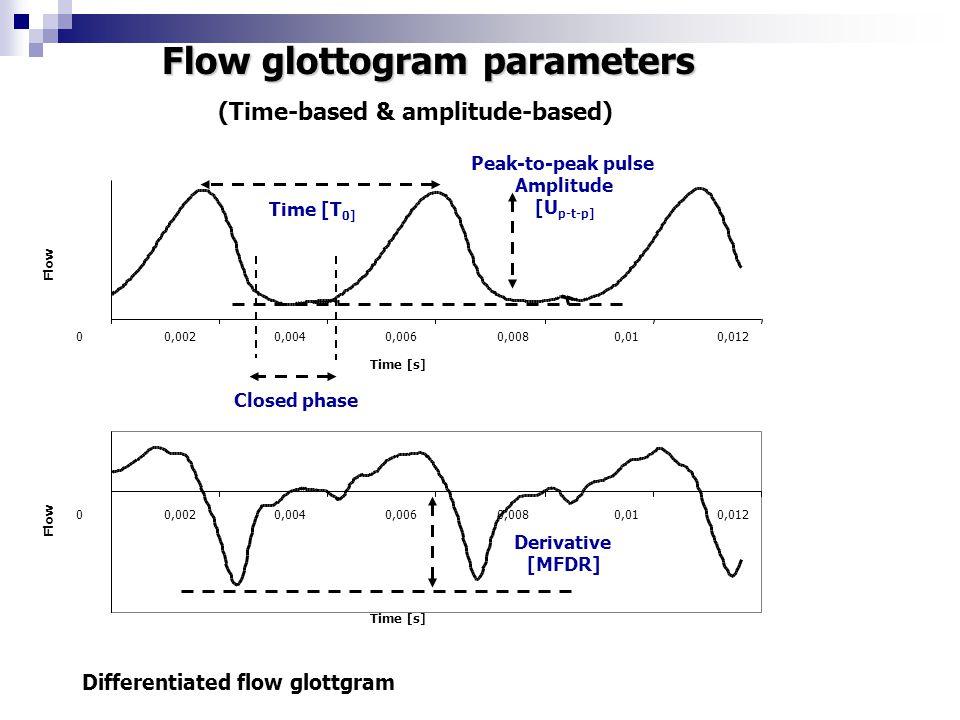 Flow glottogram parameters