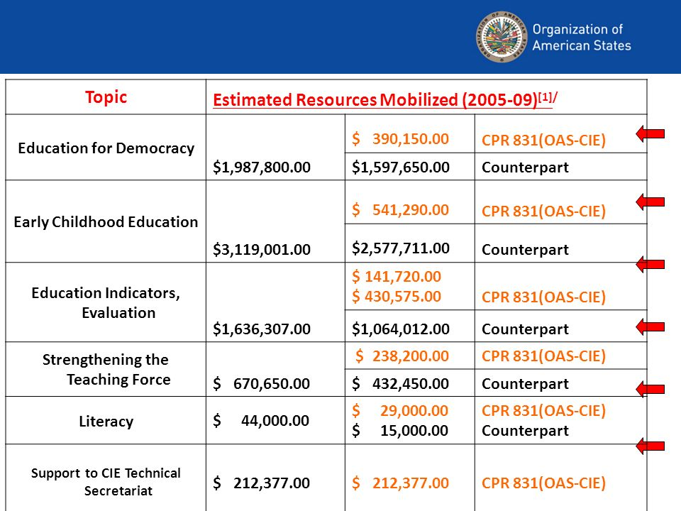 Estimated Resources Mobilized ( )[1]/