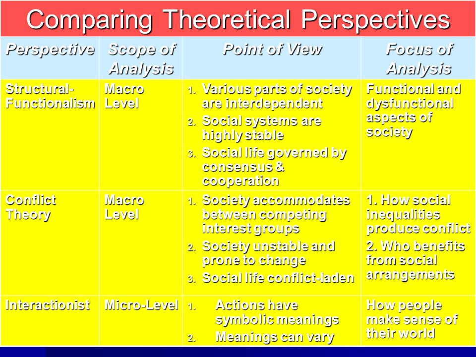 Comparing Theoretical Perspectives
