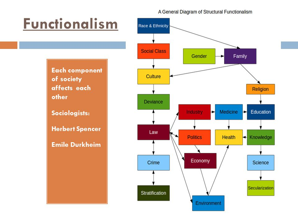 Functionalism Each component of society affects each other