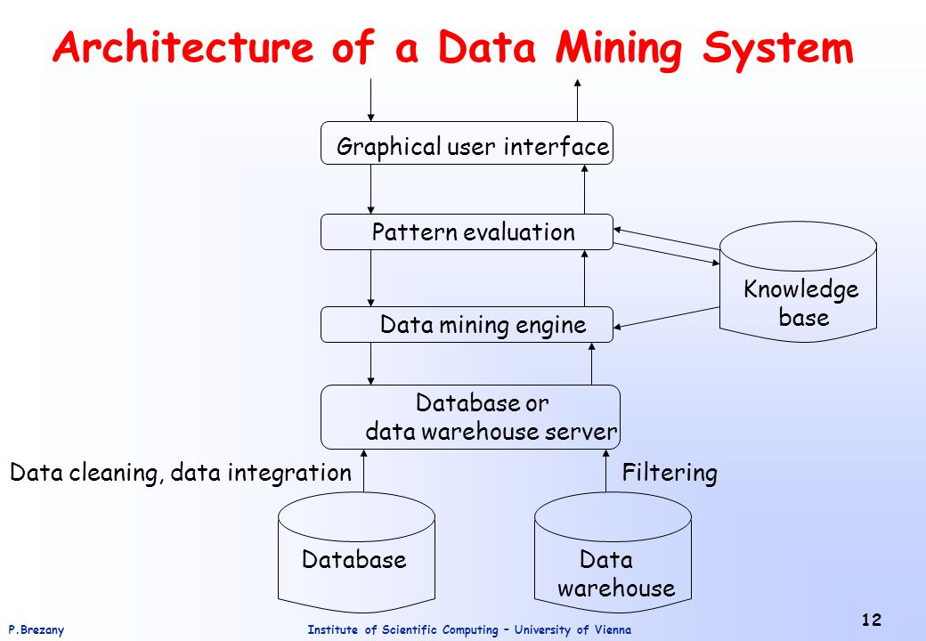 Introduction to data mining ppt video online download architecture of a data mining system ccuart Images