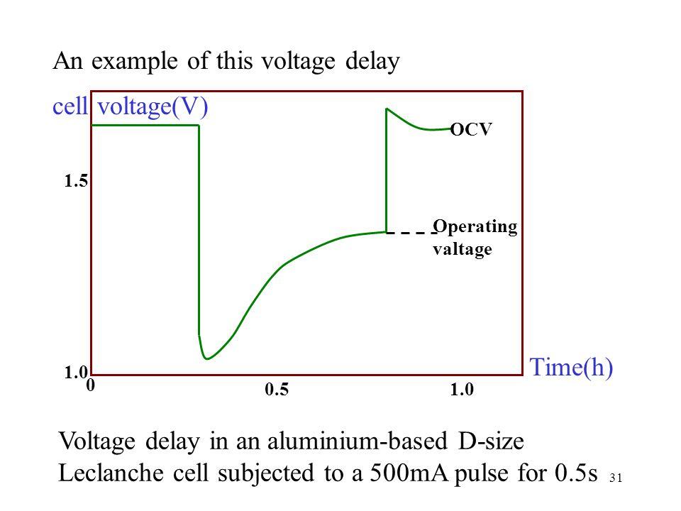 Applied Electrochemistry Ppt Download
