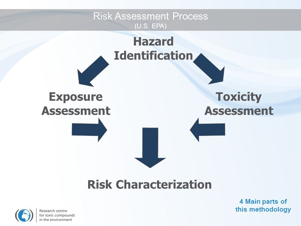 Risk Assessment Process (U.S. EPA)