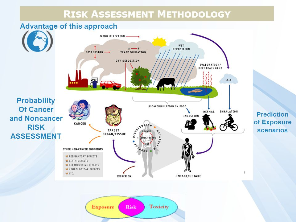 RISK ASSESSMENT METHODOLOGY Advantage of this approach