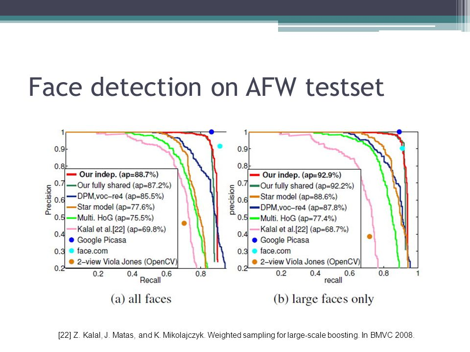 Face detection on AFW testset