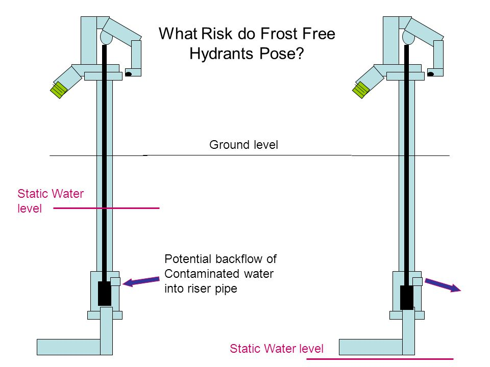 Frost Free Water Hydrants - ppt video online download