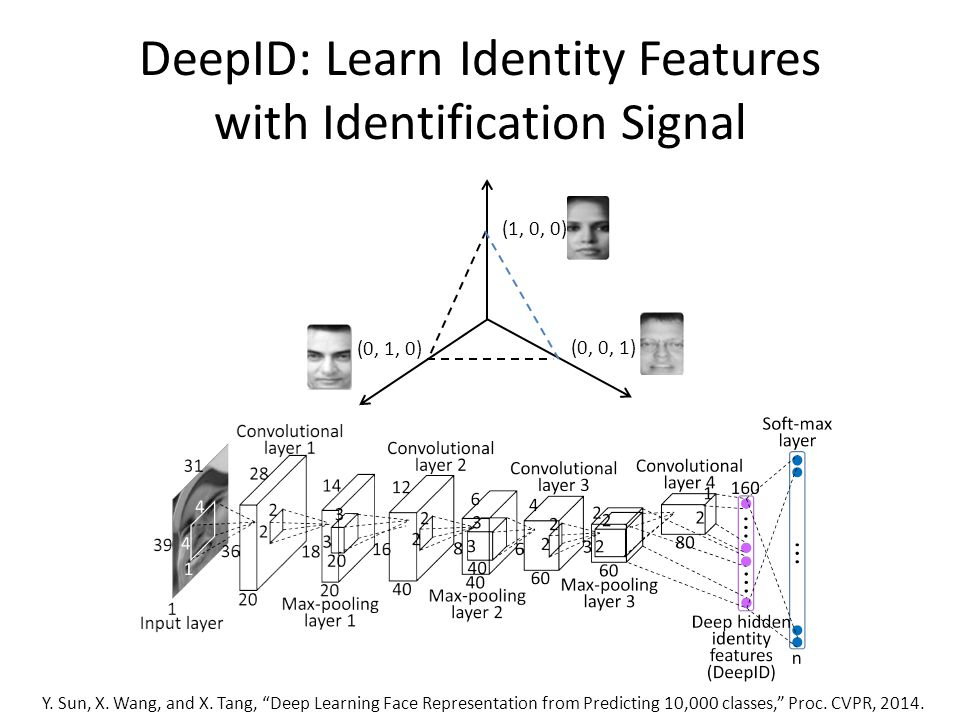 Face Representations Learning by Deep Models - ppt video