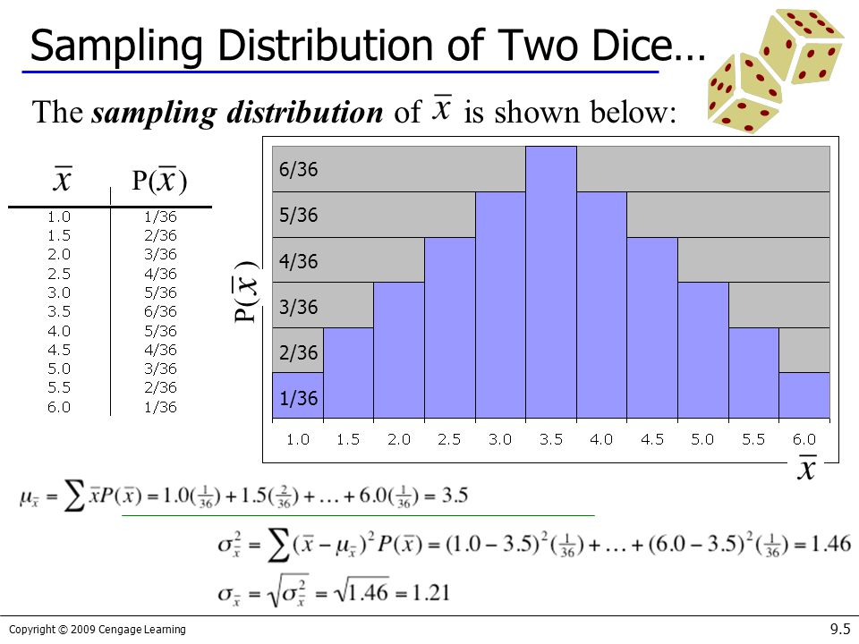 Sampling Distribution of Two Dice…