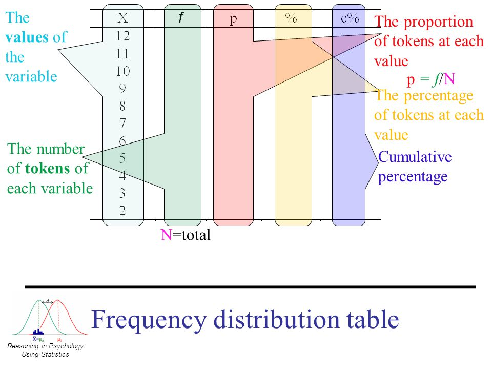 frequency distribution psychology