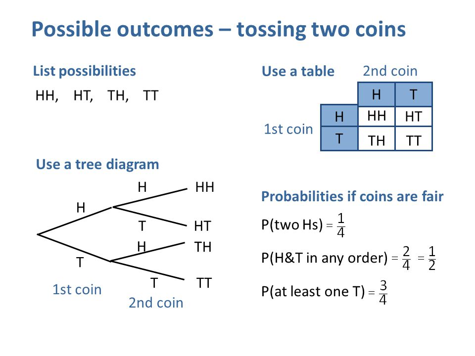 Possible outcomes – tossing two coins