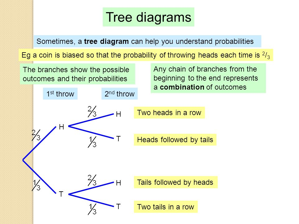 Math tree diagram word green wiring diagram for light switch probability ppt video online download rh slideplayer com probability tree diagram math probability tree diagram math ccuart Choice Image