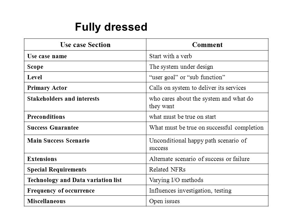Fully dressed Use case Section Comment Use case name Start with a verb