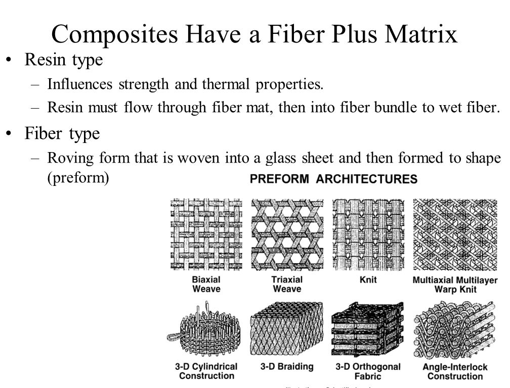 Mechanical Properties Of Composites Ppt Download