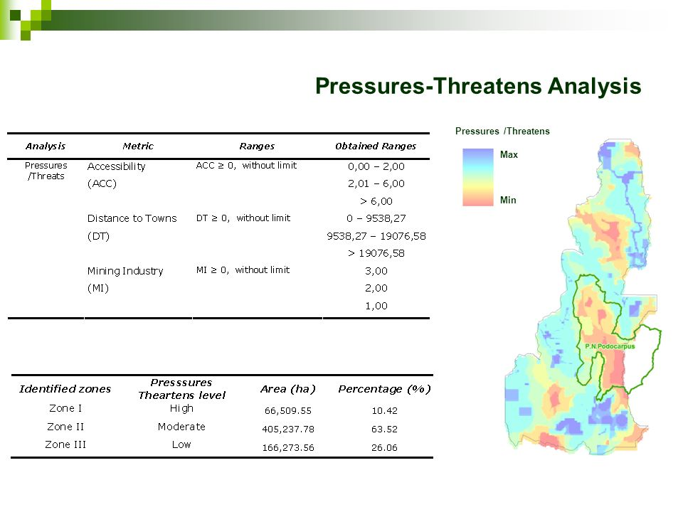 Pressures-Threatens Analysis