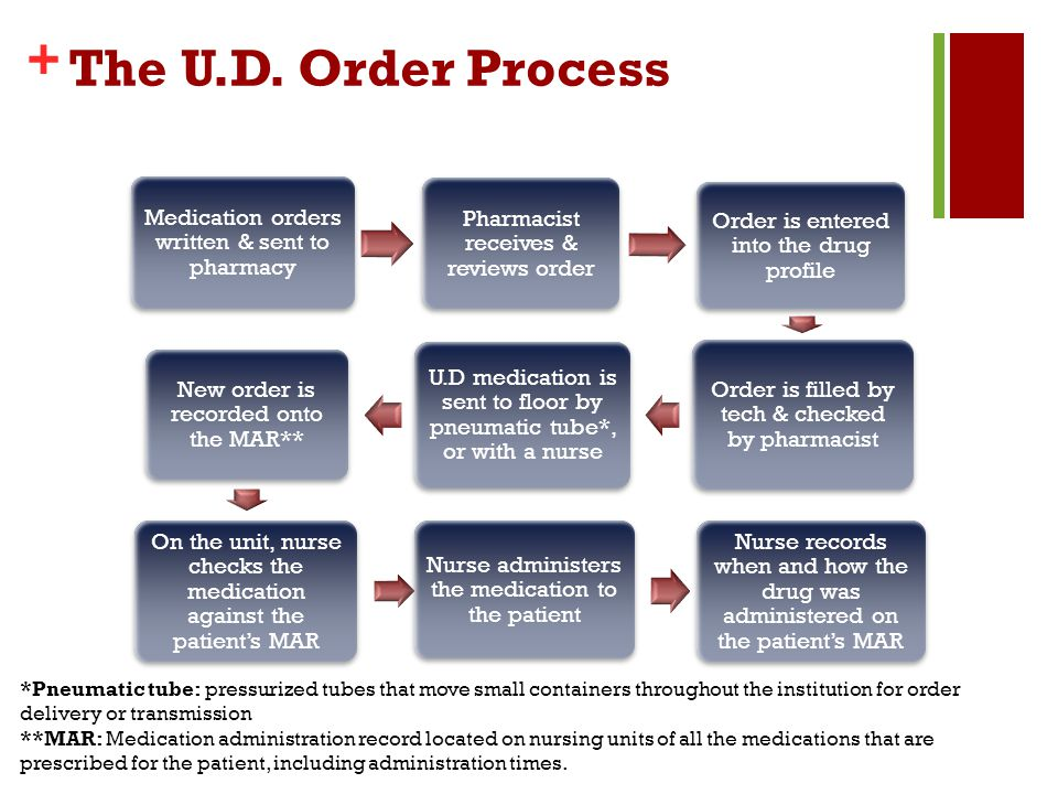 The U.D. Order Process Medication orders written & sent to pharmacy