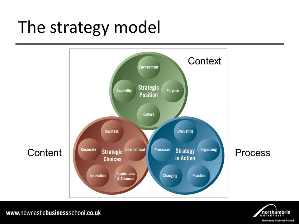 strategy process content context