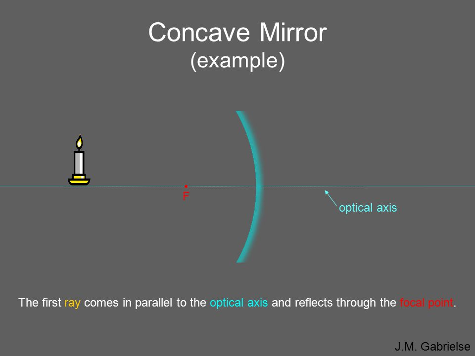 Concave Mirror (example)