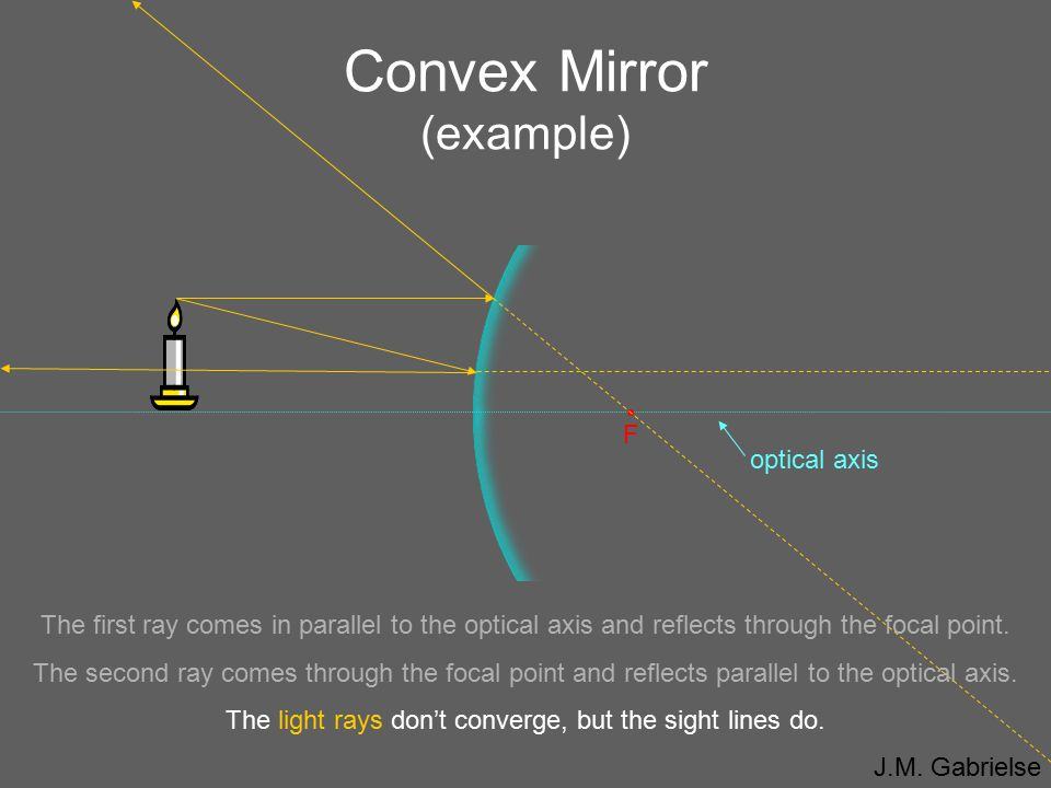 Convex Mirror (example)