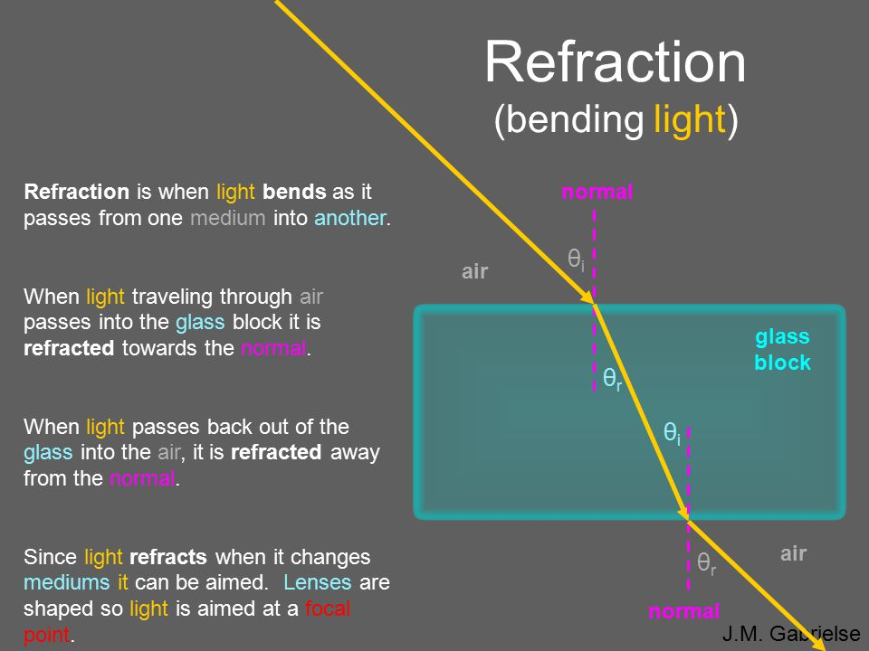 Refraction (bending light)