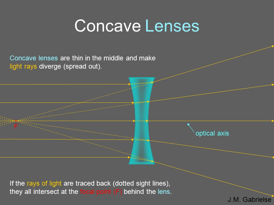 Concave Lenses optical axis. F. • Concave lenses are thin in the middle and make light rays diverge (spread out).