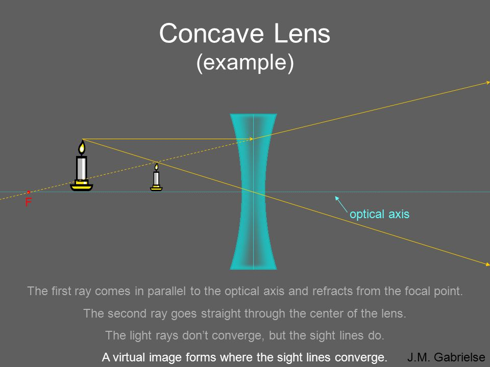 Concave Lens (example)