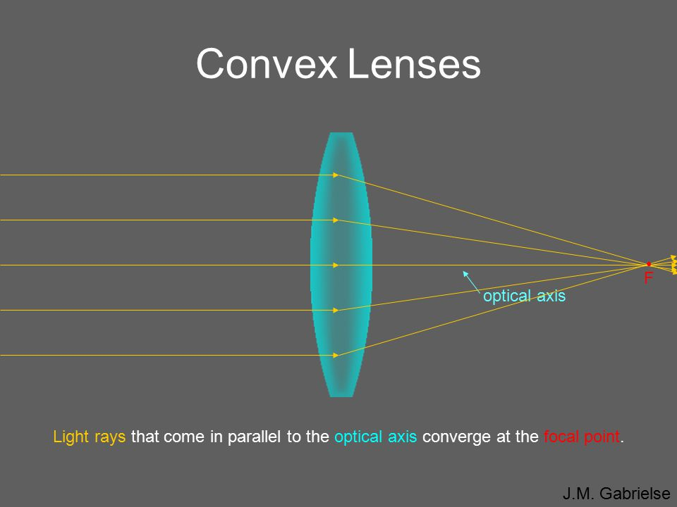 Convex Lenses • F optical axis