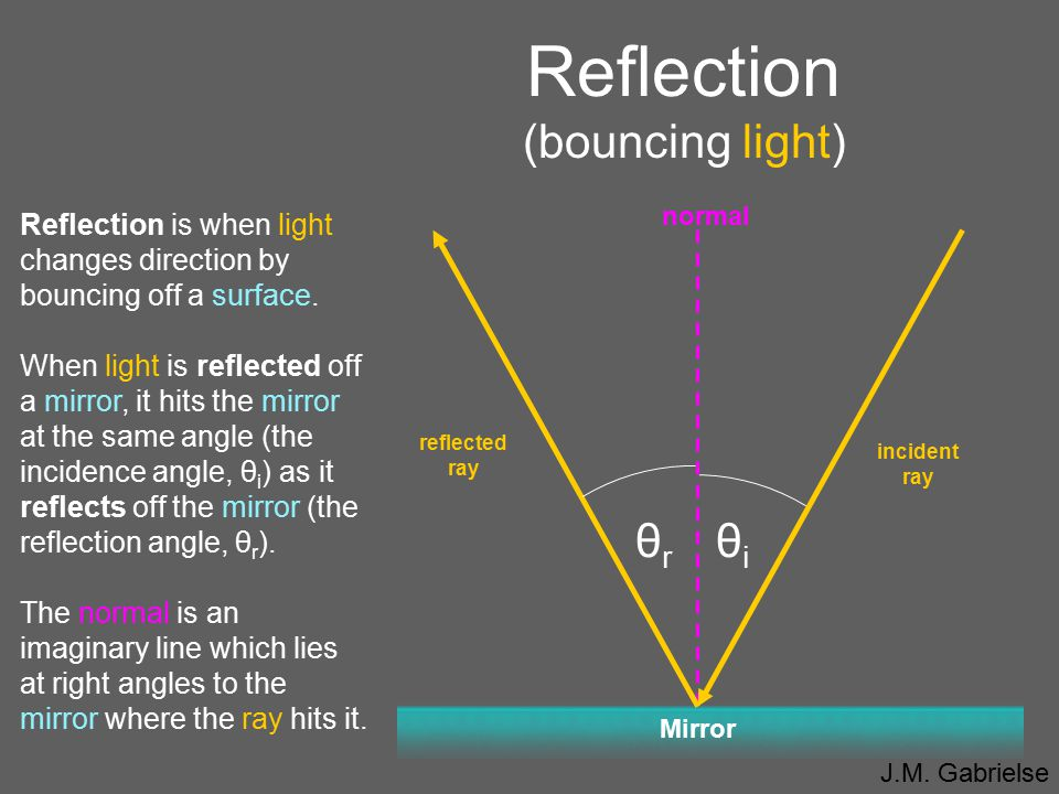Reflection (bouncing light)